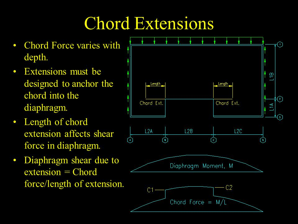Chord Extensions Chord Force varies with depth. Extensions must be designed to anchor the chord into the diaphragm. Length of chord extension affects
