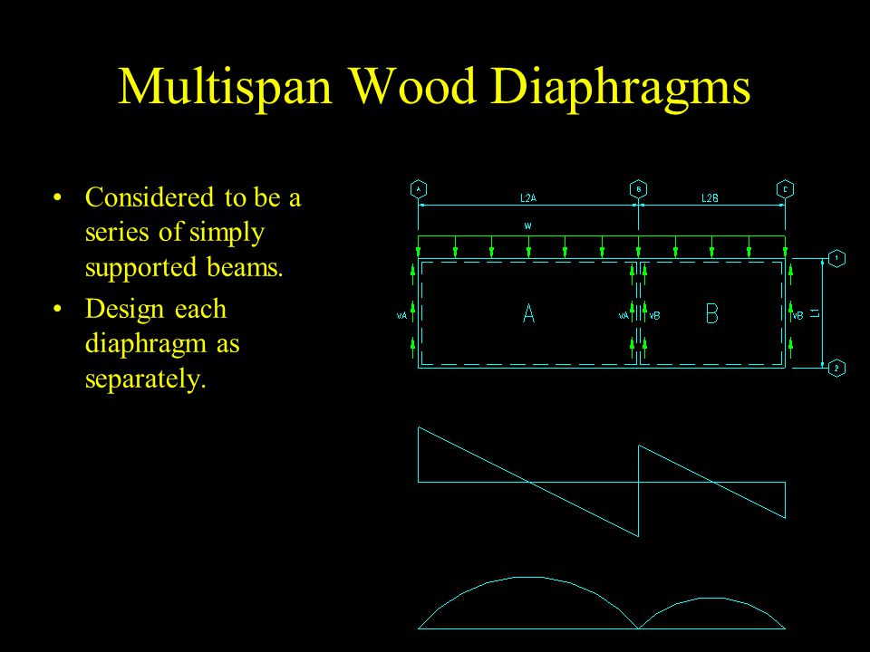 Multispan Wood Diaphragms Considered to be a series of simply supported beams. Design each diaphragm as separately.