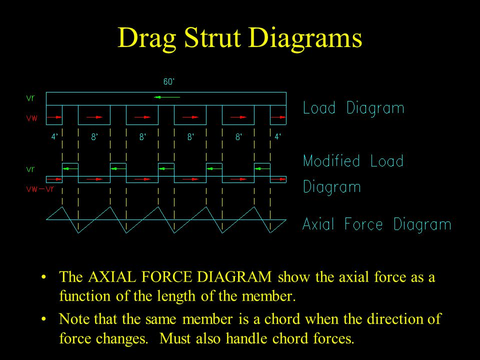 Drag Strut Diagrams The AXIAL FORCE DIAGRAM show the axial force as a function of the length of the member. Note that the same member is a chord when