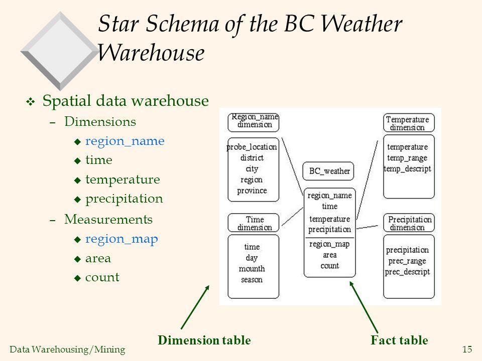 Data Warehousing/Mining 15 Star Schema of the BC Weather Warehouse v Spatial data warehouse –Dimensions u region_name u time u temperature u precipita
