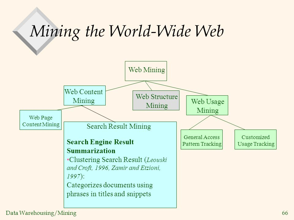 Data Warehousing/Mining 66 Web Mining Mining the World-Wide Web Web Usage Mining General Access Pattern Tracking Customized Usage Tracking Web Structu