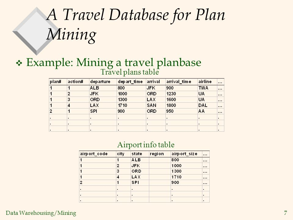 Data Warehousing/Mining 7 A Travel Database for Plan Mining v Example: Mining a travel planbase Travel plans table Airport info table