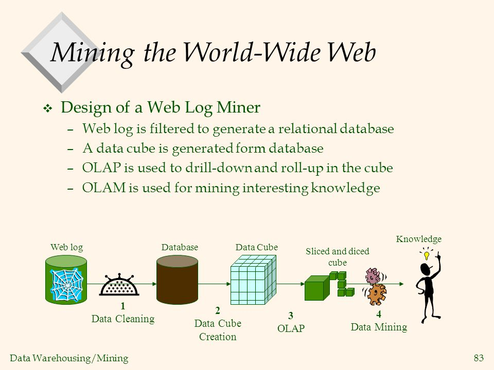 Data Warehousing/Mining 83 Mining the World-Wide Web v Design of a Web Log Miner –Web log is filtered to generate a relational database –A data cube i