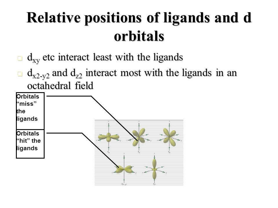 Relative positions of ligands and d orbitals d xy etc interact least with the ligands d xy etc interact least with the ligands d x2-y2 and d z2 intera