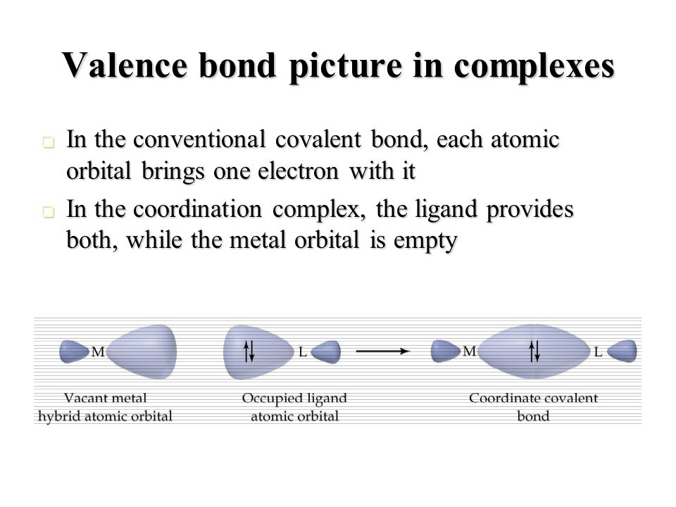 Geometry and hybridization The original atomic orbitals are mixed together and transformed into a new set of hybrid orbitals that match the directional requirements for bonding The original atomic orbitals are mixed together and transformed into a new set of hybrid orbitals that match the directional requirements for bonding Coordination number Geometry Hybrid orbitals Example 2 Linearsp [Ag(NH 3 ) 2 ] + 4 Tetrahedralsp3 [CoCl 4 ] 2- 4 Square Planar dsp 2 [Ni(CN) 4 ] 2- 6 Octahedral d 2 sp 3 or sp 3 d 2 [Cr(H 2 O) 6 ] 3+