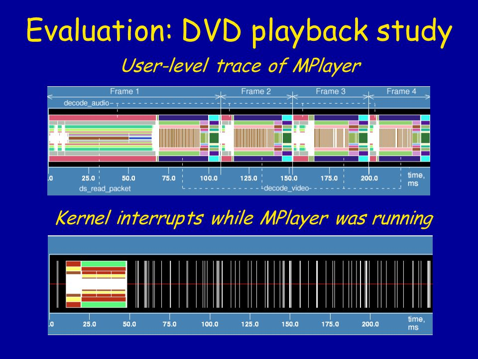 Evaluation: DVD playback study User-level trace of MPlayer Kernel interrupts while MPlayer was running