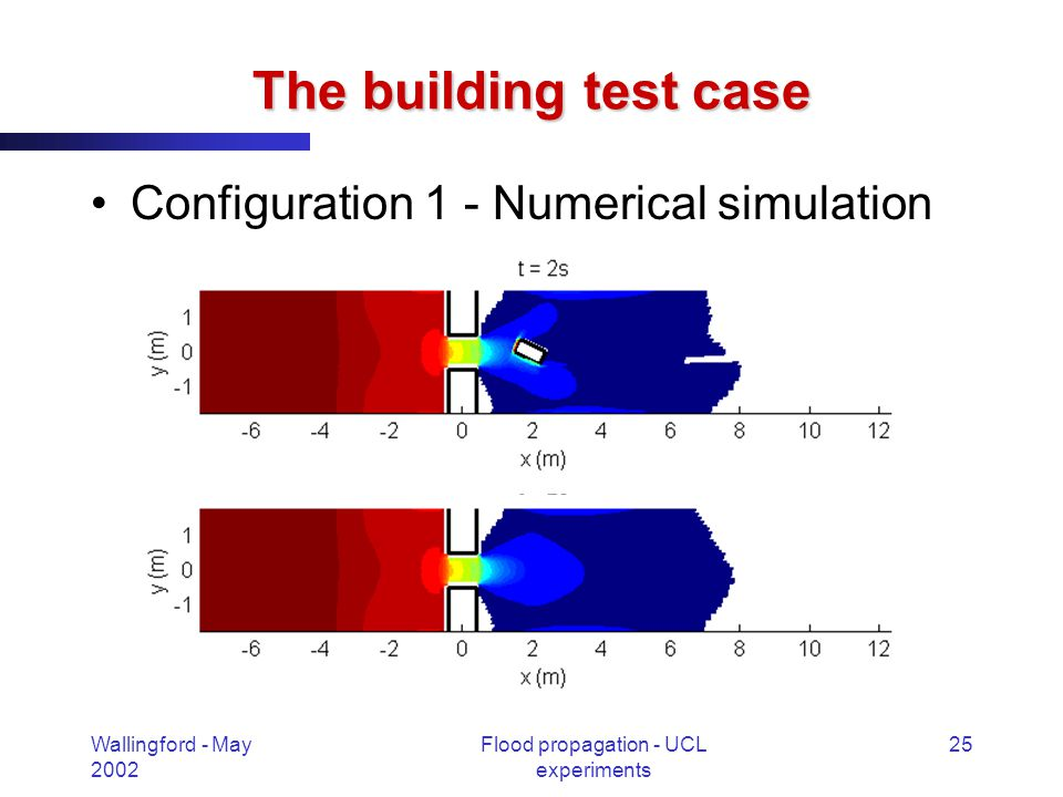 Wallingford - May 2002 Flood propagation - UCL experiments 25 The building test case Configuration 1 - Numerical simulation