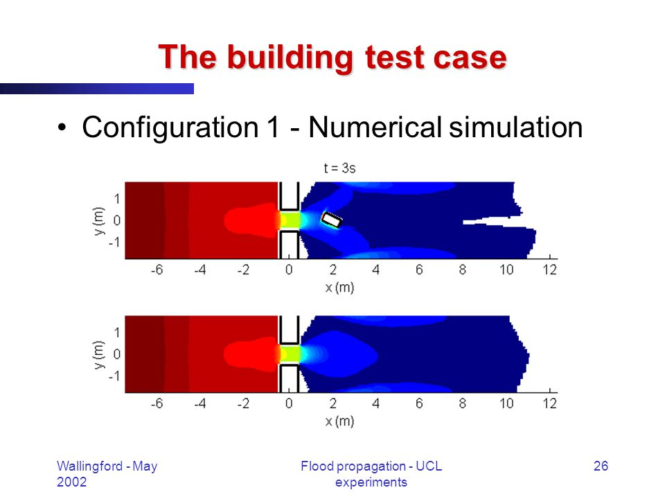 Wallingford - May 2002 Flood propagation - UCL experiments 26 The building test case Configuration 1 - Numerical simulation