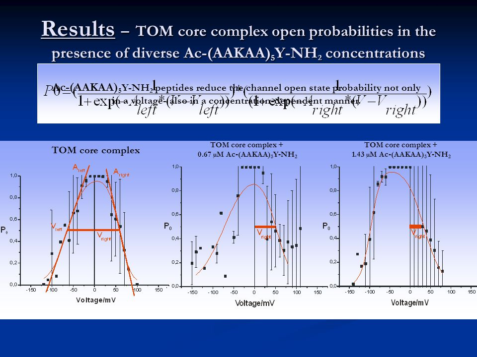 Results – TOM core complex open probabilities in the presence of diverse Ac-(AAKAA) 5 Y-NH 2 concentrations Ac-(AAKAA) 5 Y-NH 2 peptides reduce the channel open state probability not only in a voltage- also in a concentration-dependent manner.