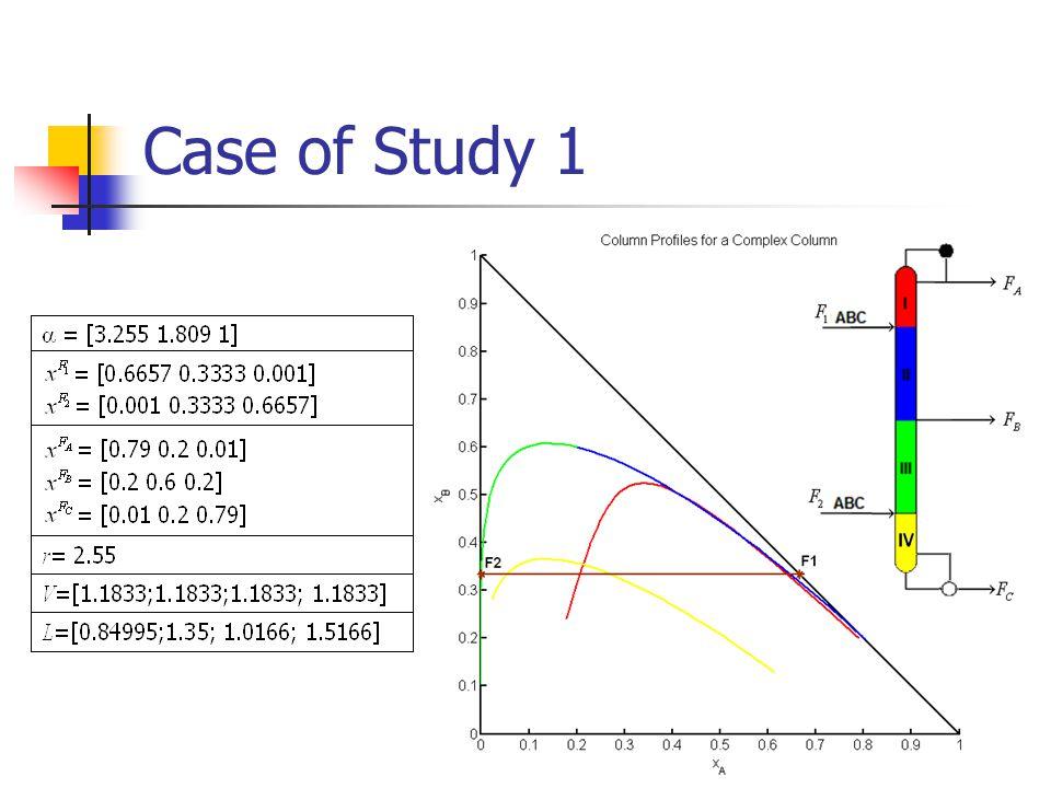 Case of Study 1