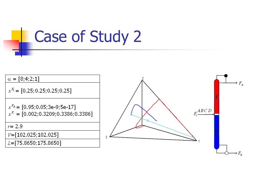 Case of Study 2