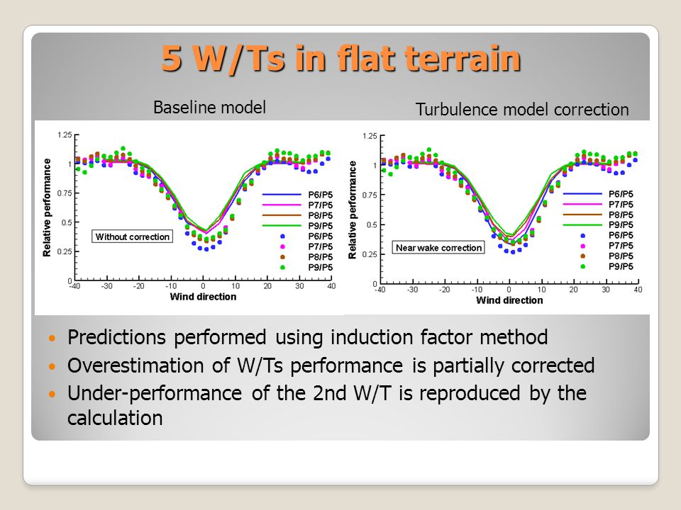 5 W/Ts in flat terrain Predictions performed using induction factor method Overestimation of W/Ts performance is partially corrected Under-performance