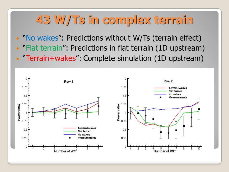 43 W/Ts in complex terrain No wakes: Predictions without W/Ts (terrain effect) Flat terrain: Predictions in flat terrain (1D upstream) Terrain+wakes: Complete simulation (1D upstream)