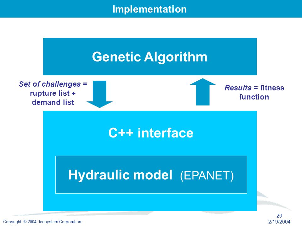 Copyright © 2004, Icosystem Corporation 20 2/19/2004 Hydraulic model (EPANET) C++ interface Genetic Algorithm Set of challenges = rupture list + demand list Results = fitness function Implementation