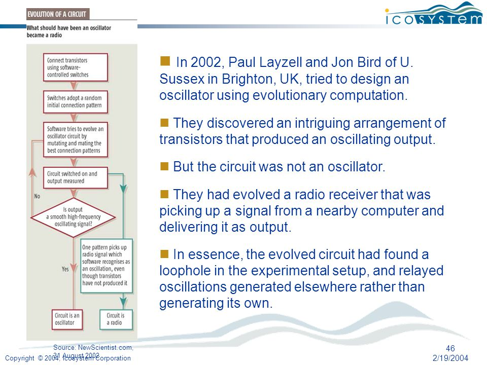 Copyright © 2004, Icosystem Corporation 46 2/19/2004 Source: NewScientist.com, 31 August 2002 In 2002, Paul Layzell and Jon Bird of U.