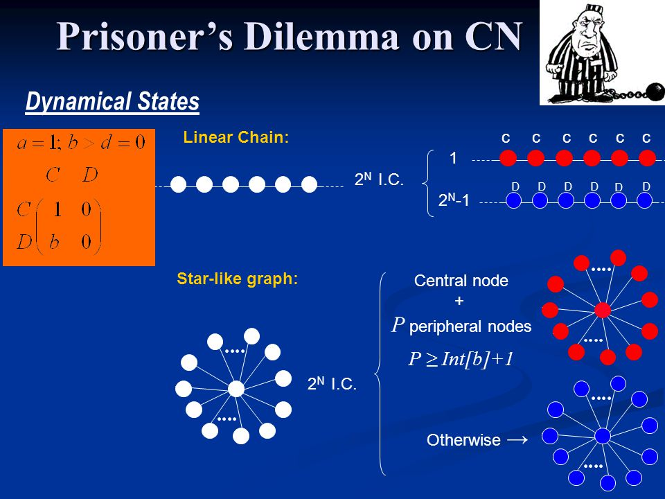 Dynamical States Star-like graph: Linear Chain: 2 N I.C.