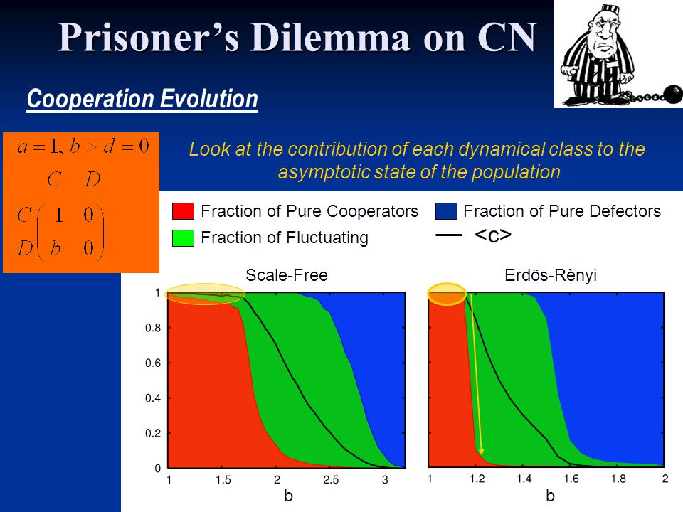 b Scale-FreeErdös-Rènyi b Fraction of Pure Cooperators Fraction of Fluctuating Fraction of Pure Defectors Look at the contribution of each dynamical class to the asymptotic state of the population Cooperation Evolution Prisoners Dilemma on CN