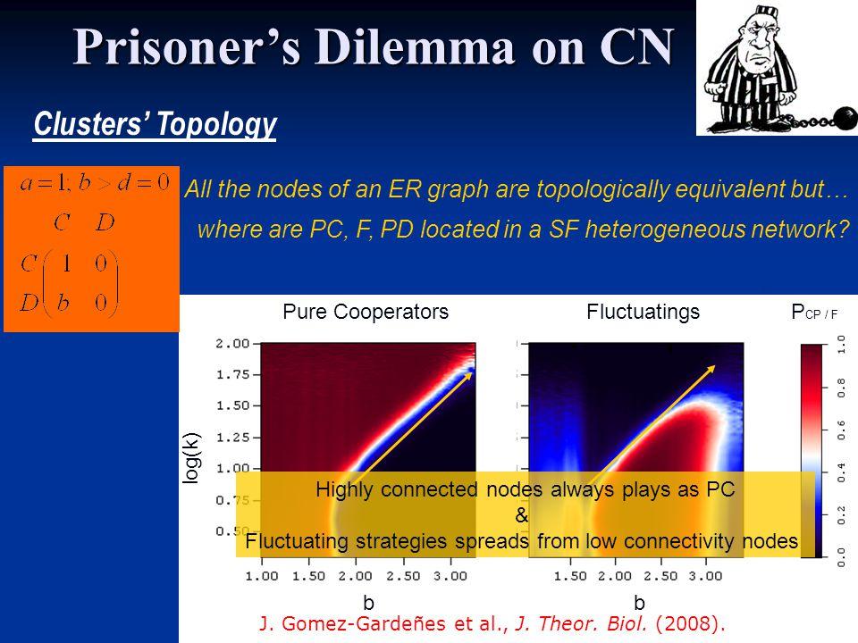 log(k) b FluctuatingsPure Cooperators b P CP / F J.