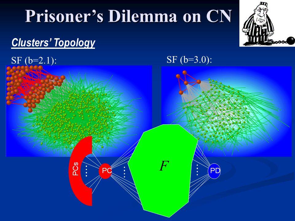 SF (b=3.0): SF (b=2.1): Clusters Topology Prisoners Dilemma on CN PCPD PCs F