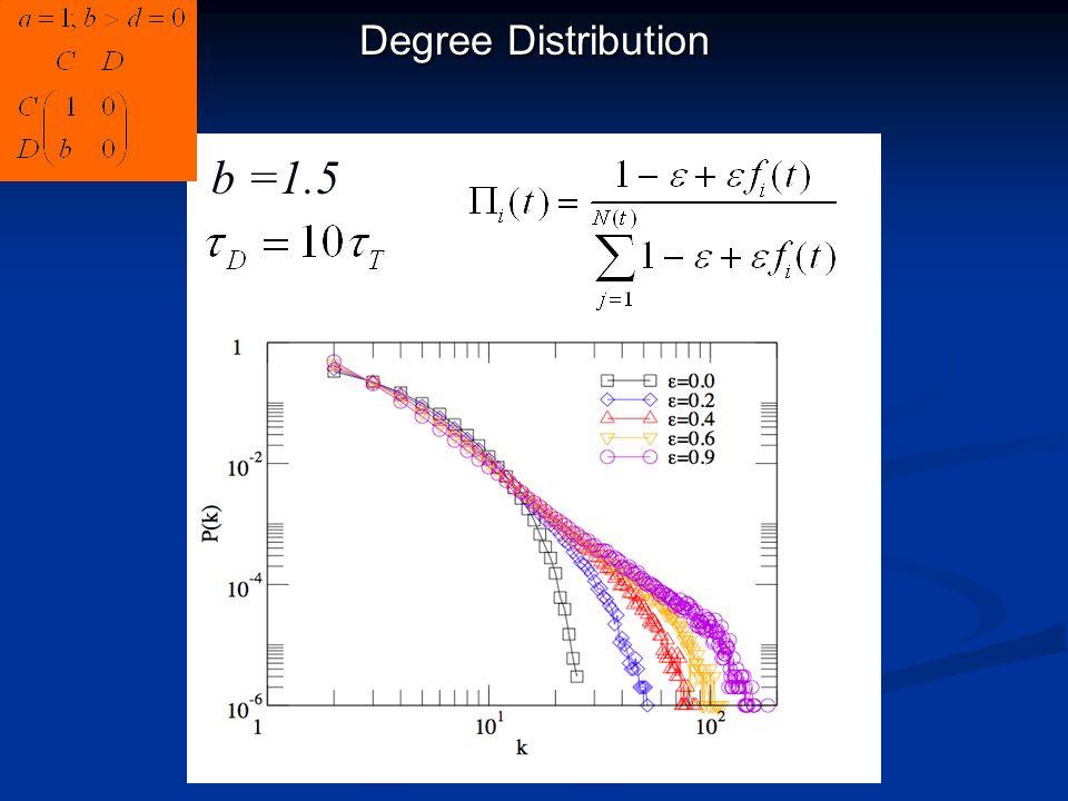 Degree Distribution b =1.5