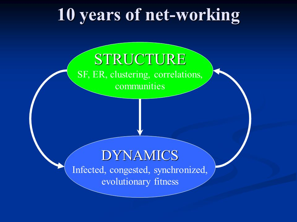 10 years of net-working DYNAMICS Infected, congested, synchronized, evolutionary fitness STRUCTURE SF, ER, clustering, correlations, communities