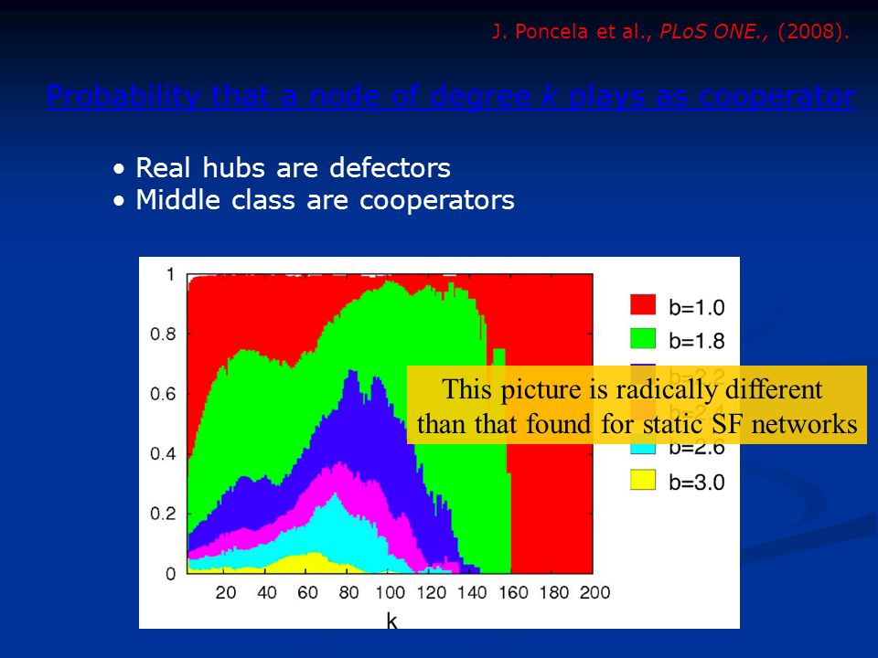Real hubs are defectors Middle class are cooperators J.