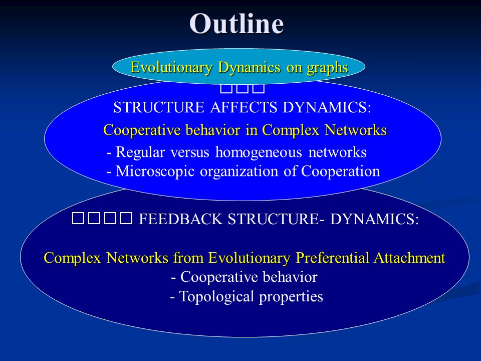 Outline FEEDBACK STRUCTURE- DYNAMICS: Complex Networks from Evolutionary Preferential Attachment - Cooperative behavior - Topological properties STRUCTURE AFFECTS DYNAMICS: Cooperative behavior in Complex Networks - Regular versus homogeneous networks - Microscopic organization of Cooperation Evolutionary Dynamics on graphs