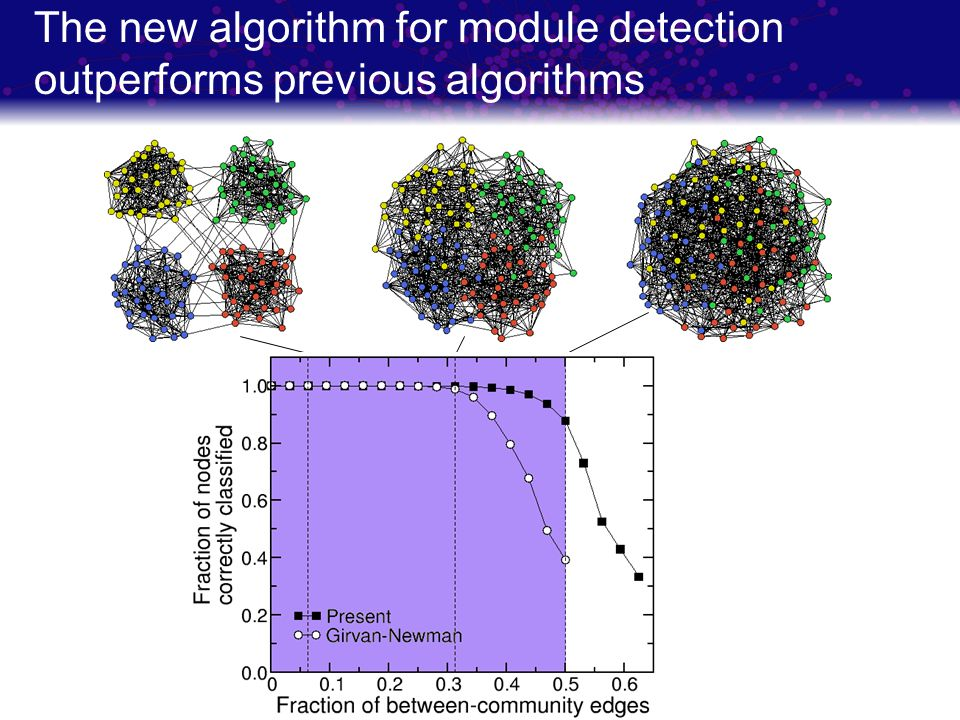 The new algorithm for module detection outperforms previous algorithms
