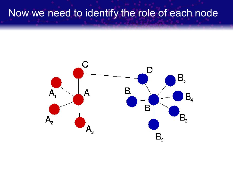 Now we need to identify the role of each node