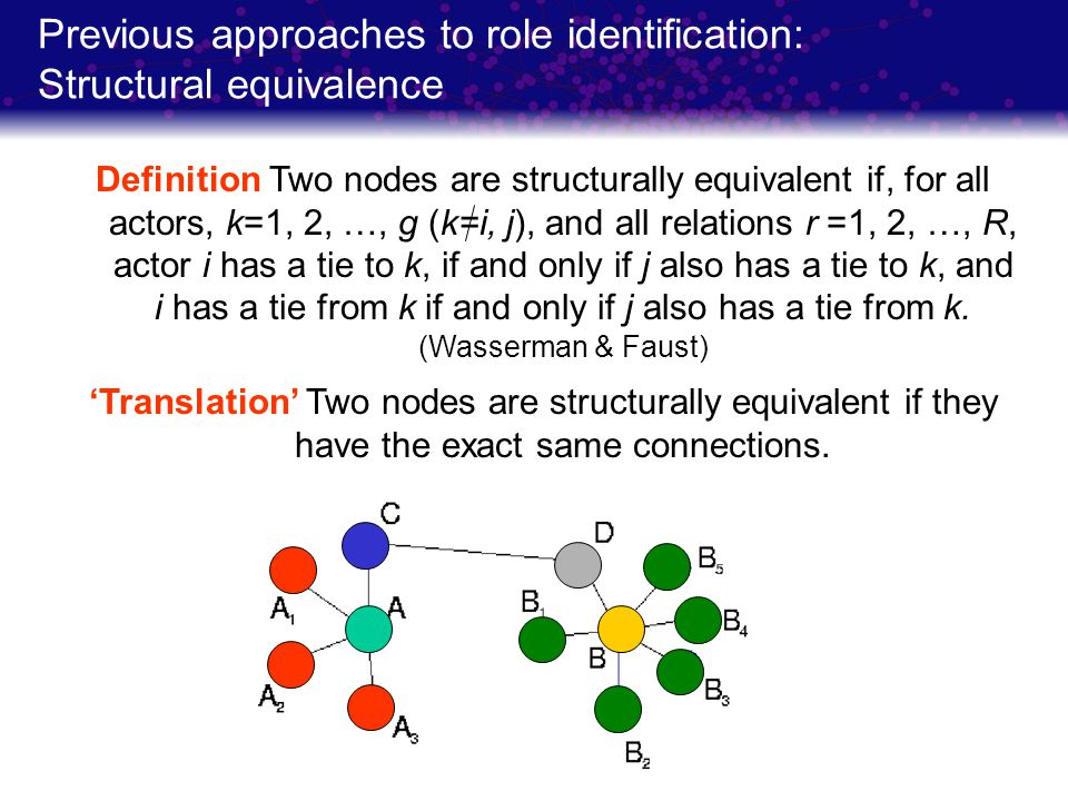 Previous approaches to role identification: Structural equivalence Definition Two nodes are structurally equivalent if, for all actors, k=1, 2, …, g (k=i, j), and all relations r =1, 2, …, R, actor i has a tie to k, if and only if j also has a tie to k, and i has a tie from k if and only if j also has a tie from k.