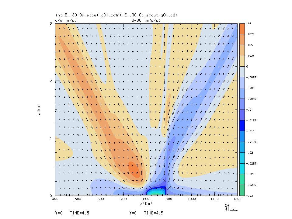 18 UTC 8/30/00 Wind, temperature (F), dew point (F), ozone (ppbV)