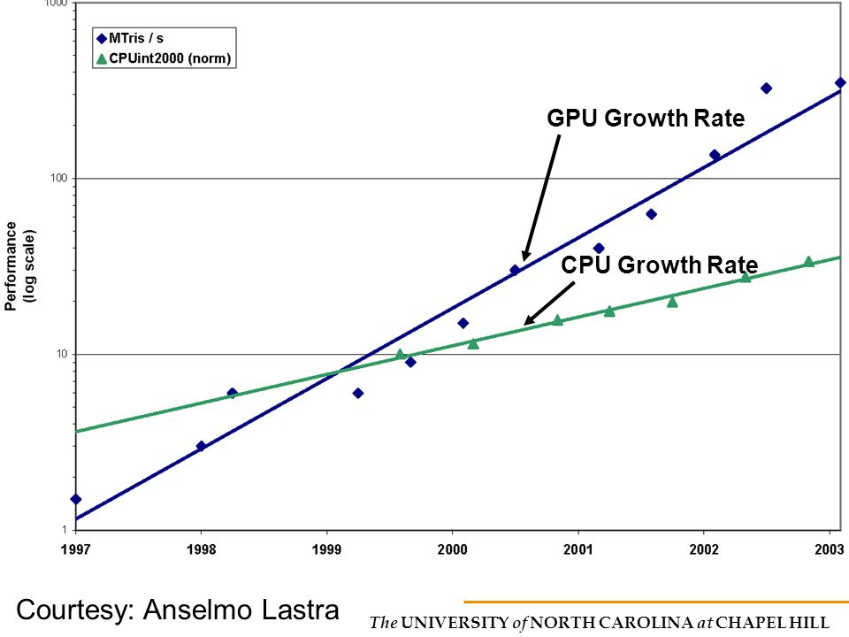 The UNIVERSITY of NORTH CAROLINA at CHAPEL HILL CPU Growth Rate GPU Growth Rate Courtesy: Anselmo Lastra