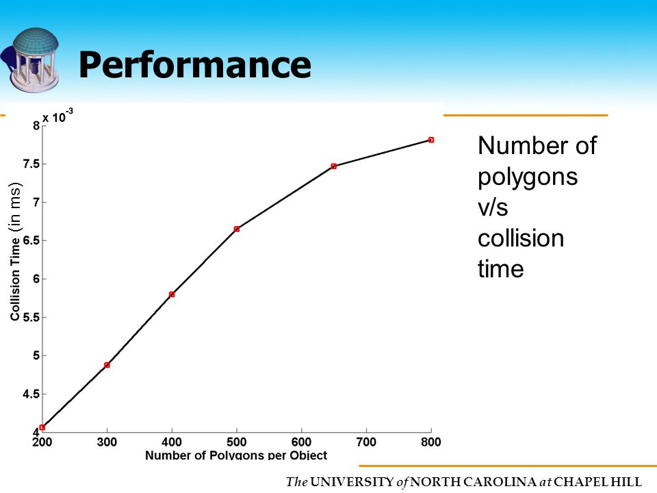 The UNIVERSITY of NORTH CAROLINA at CHAPEL HILL Performance Number of polygons v/s collision time (in ms)