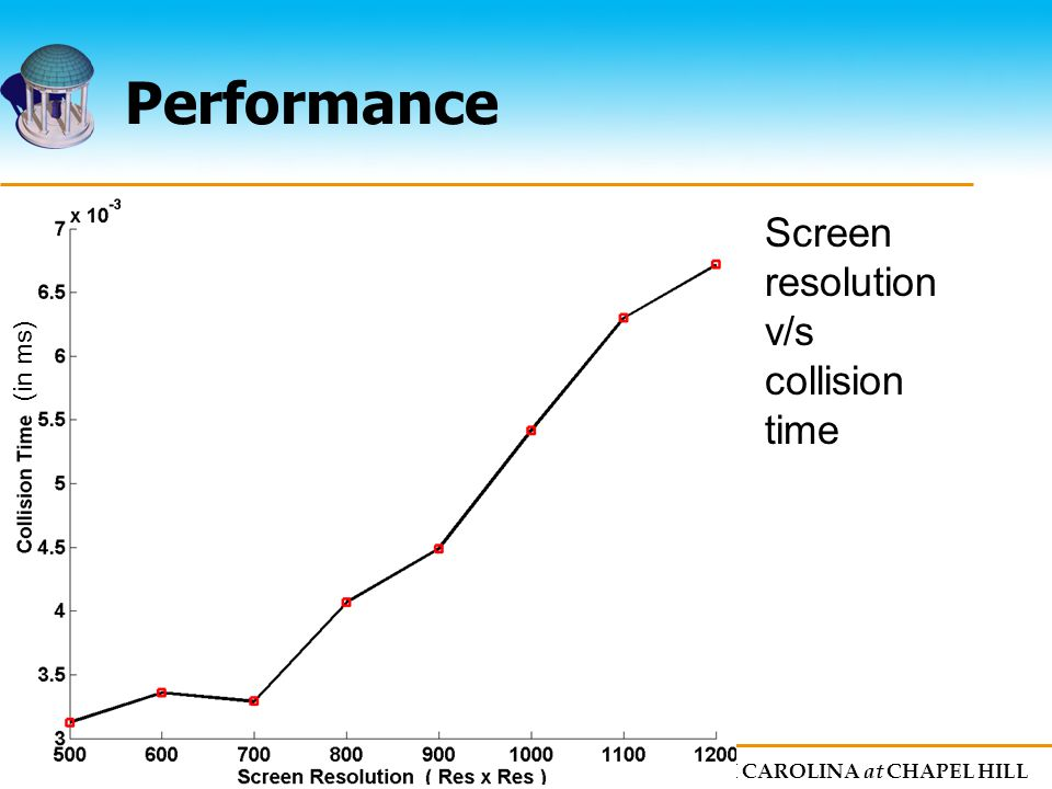 The UNIVERSITY of NORTH CAROLINA at CHAPEL HILL Performance Screen resolution v/s collision time (in ms)