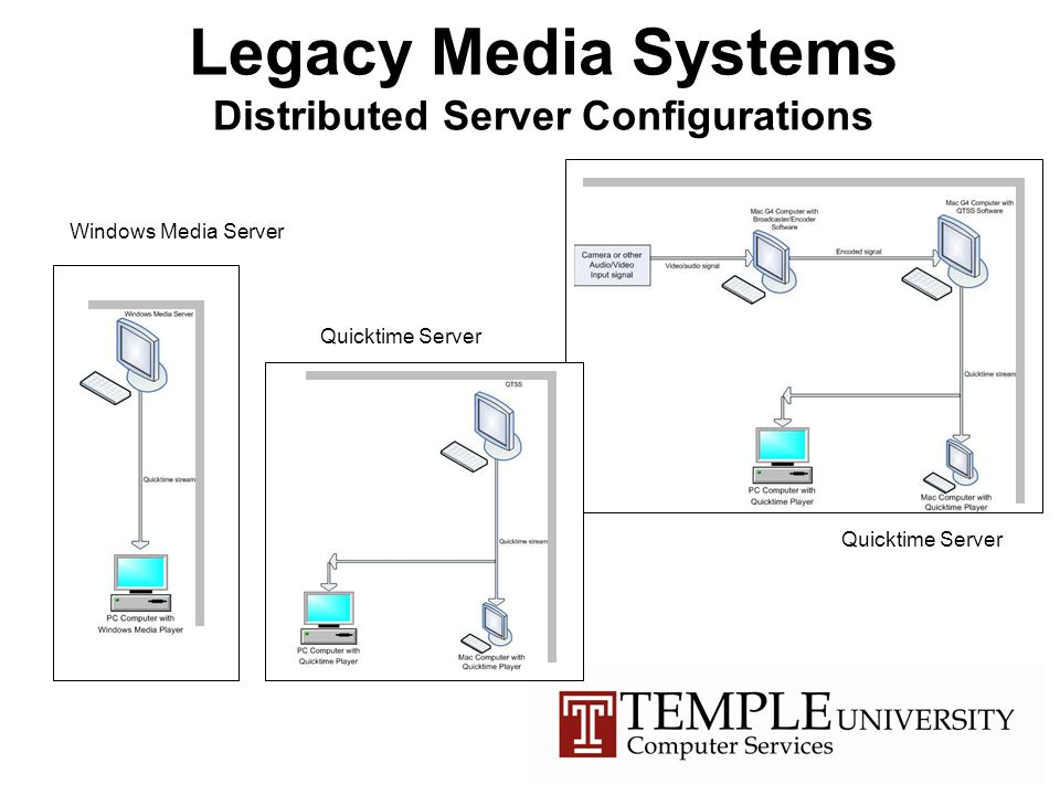 Legacy Media Systems Distributed Server Configurations Windows Media Server Quicktime Server