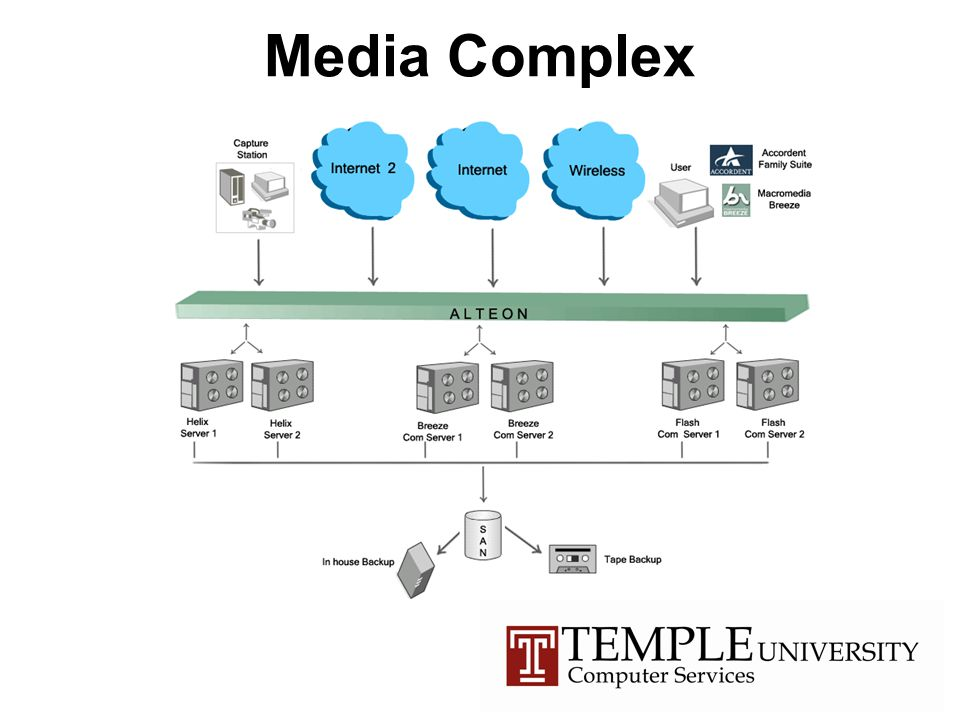 Media Complex