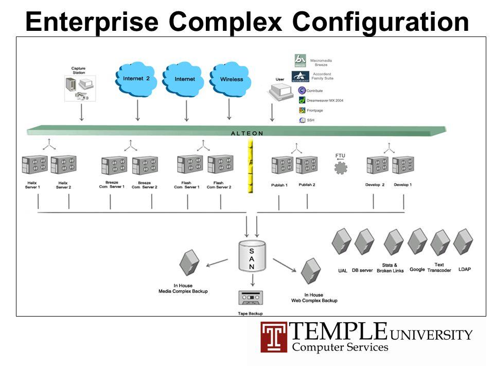 Enterprise Complex Configuration