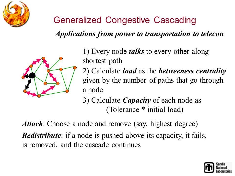 1) Every node talks to every other along shortest path 2) Calculate load as the betweeness centrality given by the number of paths that go through a node 3) Calculate Capacity of each node as (Tolerance * initial load) Attack: Choose a node and remove (say, highest degree) Redistribute: if a node is pushed above its capacity, it fails, is removed, and the cascade continues Applications from power to transportation to telecon Generalized Congestive Cascading