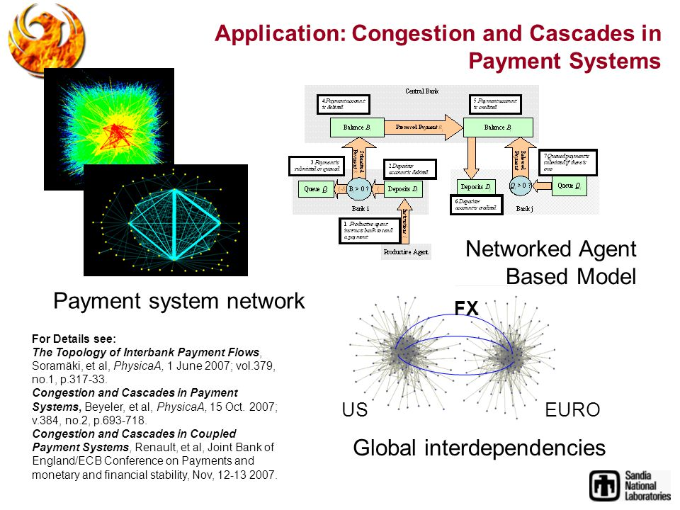 Application: Congestion and Cascades in Payment Systems USEURO FX Payment system network Networked Agent Based Model Global interdependencies For Details see: The Topology of Interbank Payment Flows, Soramäki, et al, PhysicaA, 1 June 2007; vol.379, no.1, p