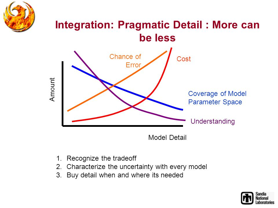 Integration: Pragmatic Detail : More can be less Model Detail Amount Coverage of Model Parameter Space 1.Recognize the tradeoff 2.Characterize the uncertainty with every model 3.Buy detail when and where its needed Chance of Error Cost Understanding