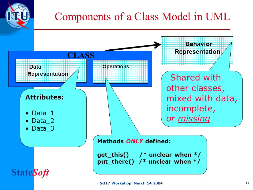 StateSoft SG17 Workshop March 14 2004 11 Components of a Class Model in UML Data Representation Behavior Representation Shared with other classes, mixed with data, incomplete, or missing Attributes: Data_1 Data_2 Data_3 CLASS Operations Methods ONLY defined: get_this() /* unclear when */ put_there() /* unclear when */
