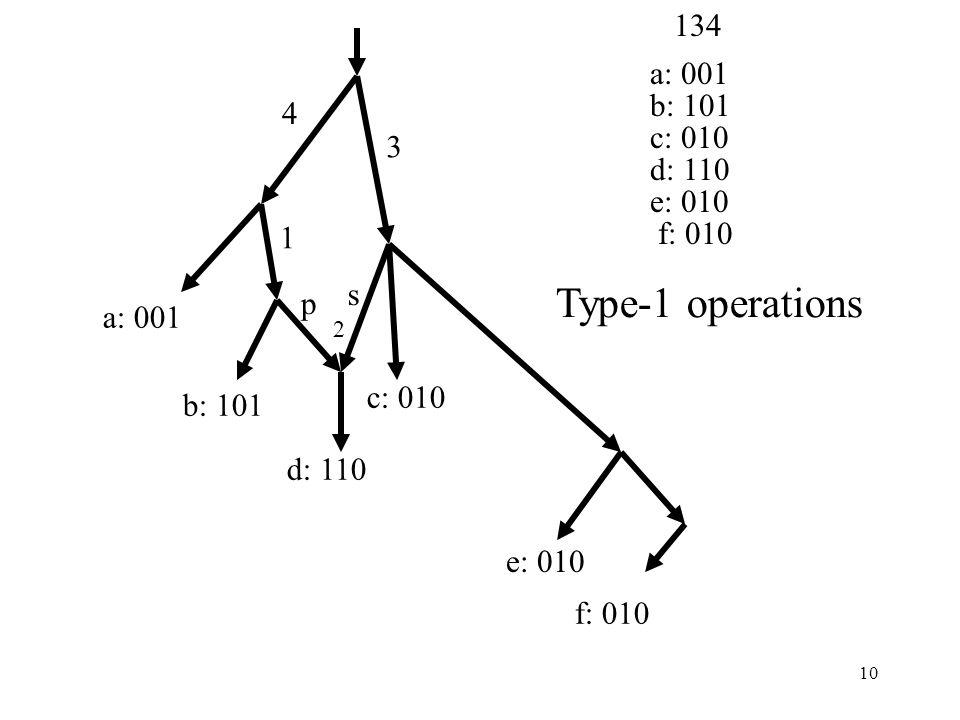 10 4 1 3 a: 001 b: 101 d: 110 c: 010 e: 010 f: 010 2 p s a: 001 b: 101 c: 010 d: 110 e: 010 f: 010 134 Type-1 operations