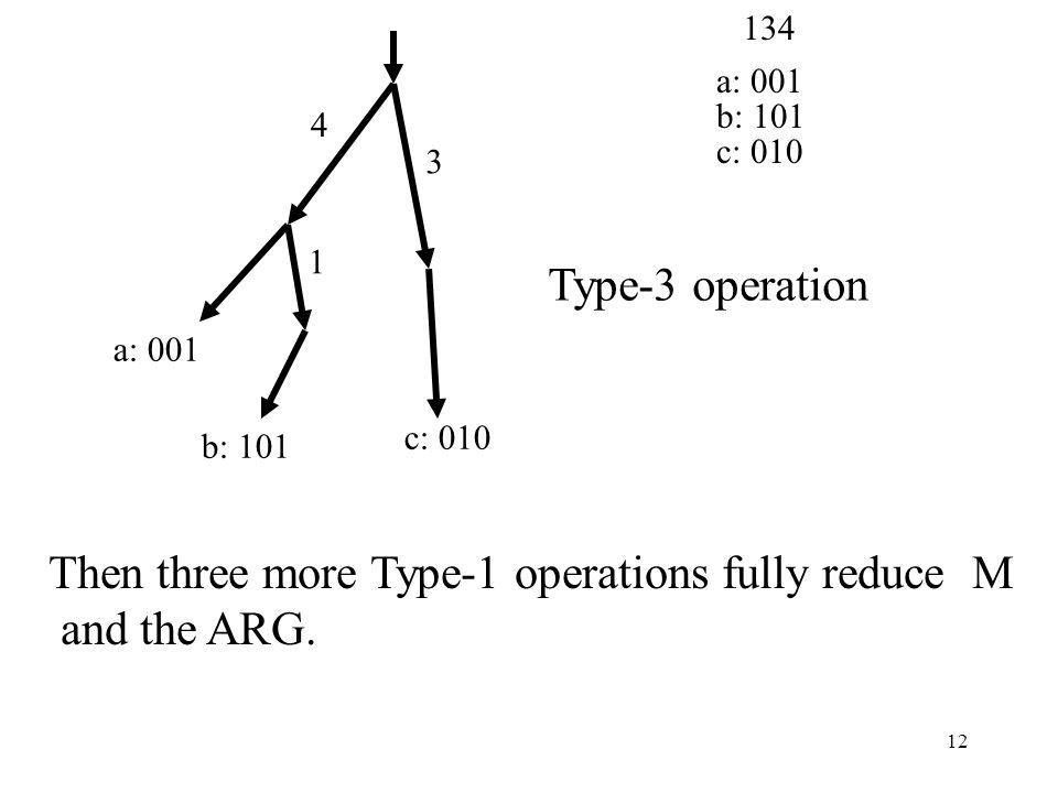 12 4 1 3 a: 001 b: 101 c: 010 a: 001 b: 101 c: 010 134 Type-3 operation Then three more Type-1 operations fully reduce M and the ARG.