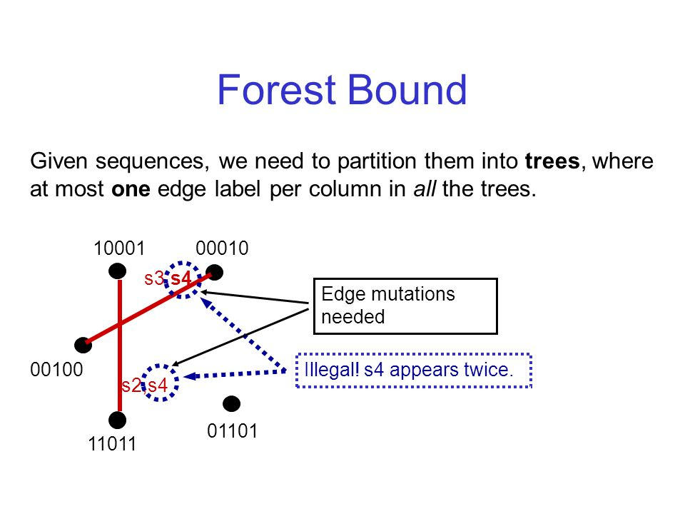 Forest Bound Given sequences, we need to partition them into trees, where at most one edge label per column in all the trees.