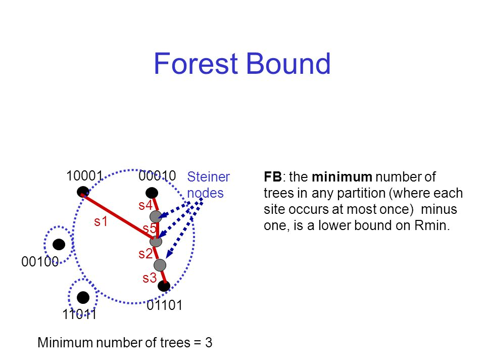 Forest Bound Minimum number of trees = 3 FB: the minimum number of trees in any partition (where each site occurs at most once) minus one, is a lower bound on Rmin.