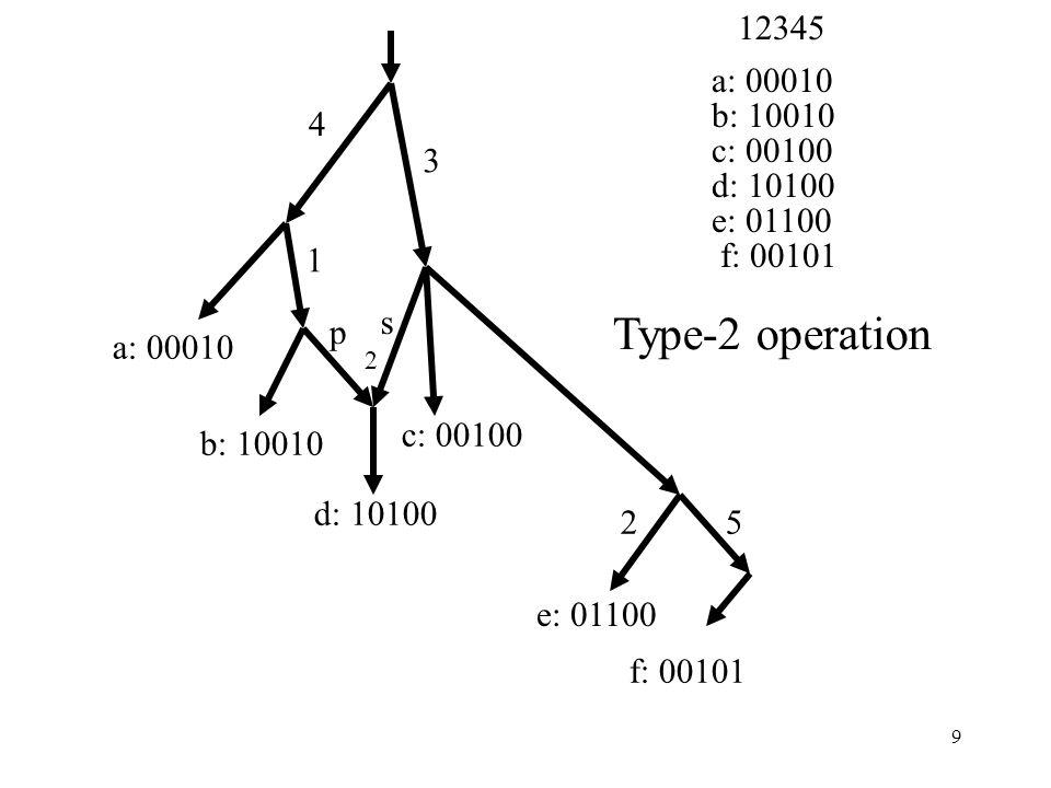 9 4 1 3 25 a: 00010 b: 10010 d: 10100 c: 00100 e: 01100 f: 00101 2 p s a: 00010 b: 10010 c: 00100 d: 10100 e: 01100 f: 00101 12345 Type-2 operation