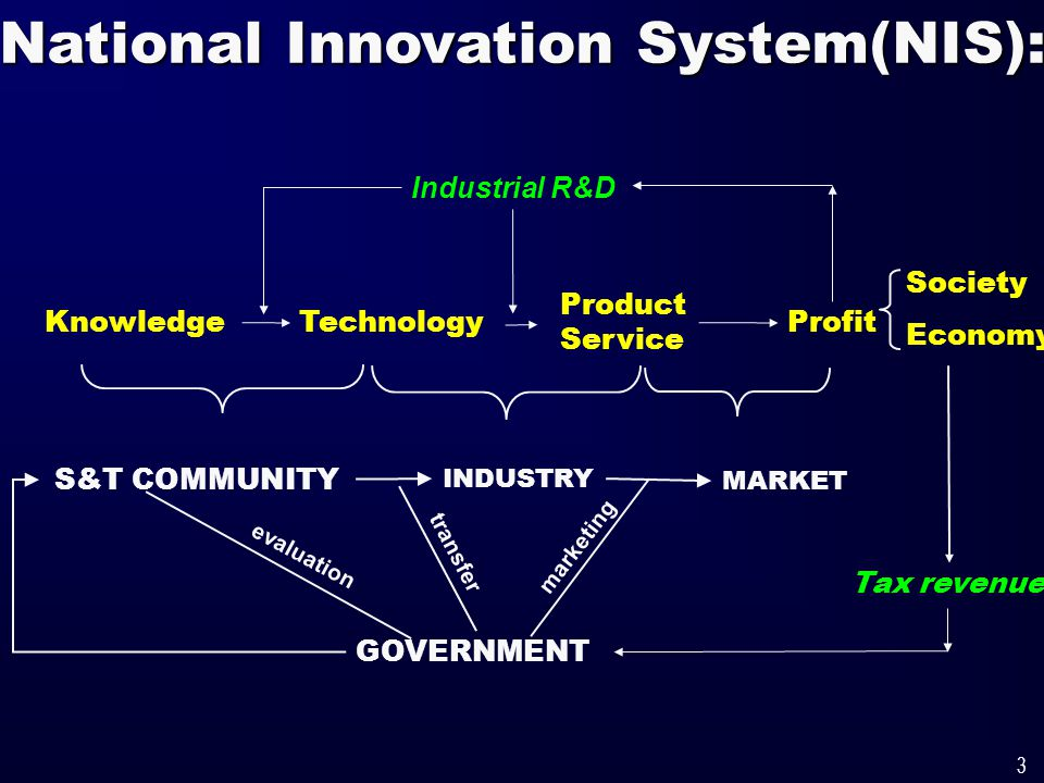 3 National Innovation System(NIS): Knowledge TechnologyProfit Product Service Tax revenue Society Economy INDUSTRY MARKET S&T COMMUNITY GOVERNMENT Industrial R&D transfer marketing evaluation