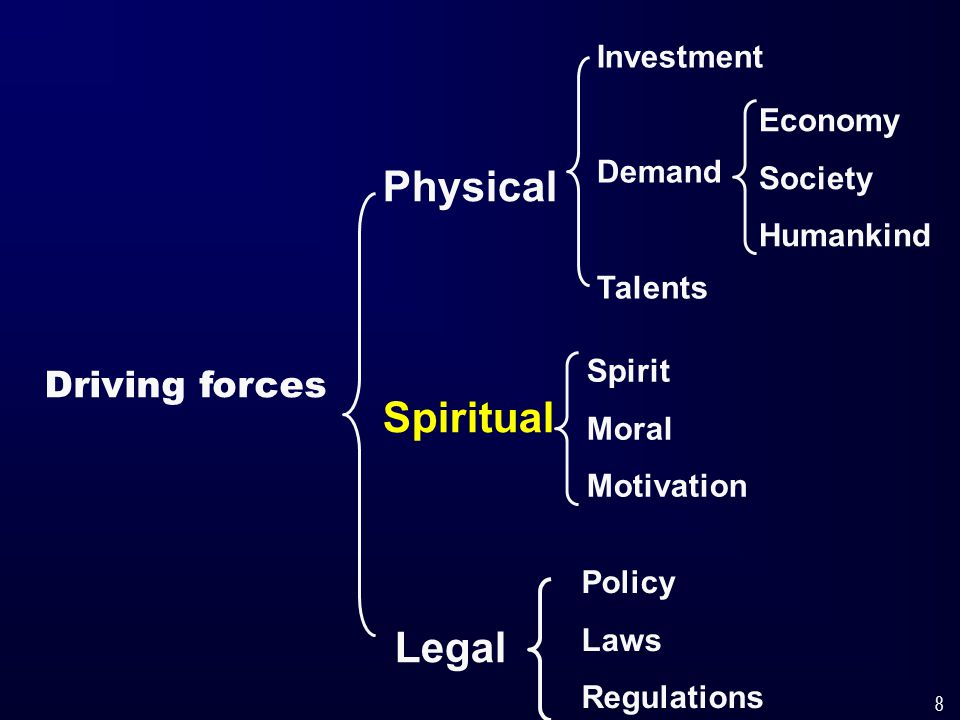 8 Driving forces Physical Spiritual Legal Spirit Moral Motivation Investment Demand Talents Economy Society Humankind Policy Laws Regulations