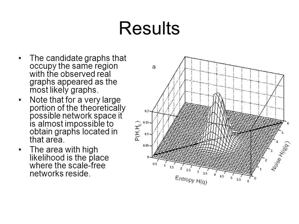Results The candidate graphs that occupy the same region with the observed real graphs appeared as the most likely graphs. Note that for a very large