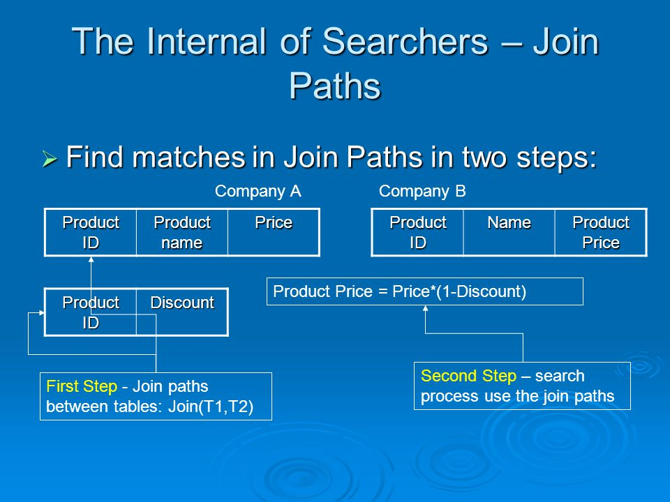 The Internal of Searchers – Join Paths Find matches in Join Paths in two steps: Find matches in Join Paths in two steps: Price Product name Product ID Discount Product Price Name Product ID Product Price = Price*(1-Discount) Company ACompany B First Step - Join paths between tables: Join(T1,T2) Second Step – search process use the join paths